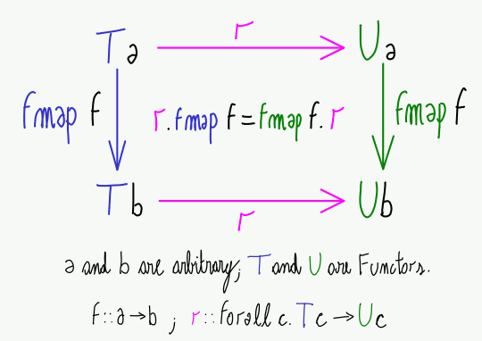 Naturality for Haskell Functors. Example instantation: T = []; U = Maybe; r = listToMaybe.